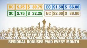 Ambit Residual Income Chart Become