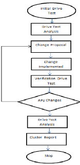 Chart Drive Flow Chart Of A Drive Test Download Scientific Diagram