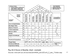 House Of Quality Chart Product Development Process Ppt Download