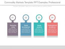 Commodity Markets Template Ppt Examples Professional Powerpoint