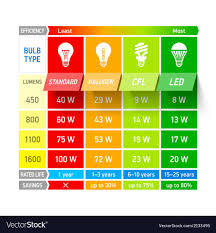 Comparison Chart Infographic Light Bulb Comparison Chart Infographic