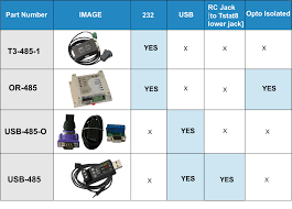 usb to rs485 converter leds bravo controls rs485 comparison chart rs485comparisonchart