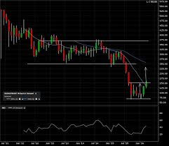 Bottoms Up For Glencore Bad Charts