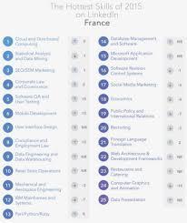 List Of Skills And Talents List And Skills Talents