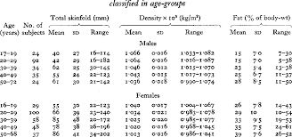 Pdf Body Fat Assessed From Total Body Density And Its