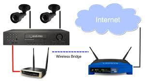 how to connect a security camera dvr to a wireless router wireless network diagram to connect dvr to wifi router
