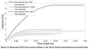 Turbulent Flow Chart Determining The Viscous Behavior Of Non Newtonian Fluids In