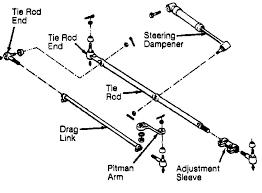 4 exploded view of steering linkage wrangler courtesy of chrysler corp