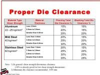 Punch And Die Clearance Chart Hole Clearance Chart