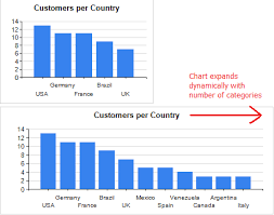 Charts With Dynamic Height Or Width Based On Categories Data