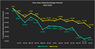 Djia Futures Chart Dow Jones Industrial Average Forecast Years 2018 To 2020