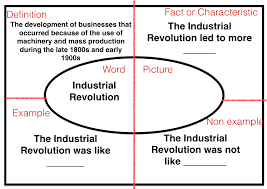 steps to writing industrial revolution essay topics industrial revolution essay questions ricky martin