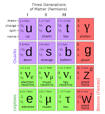 1000px standard model of elementary particles svg