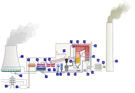 thermal power plant animation diagram the wiring diagram thermal power plant animation diagram trailer wiring diagram wiring diagram