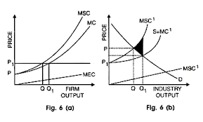 Negative Externality Graph Negative And Positive Externalities With Diagram