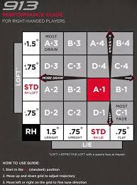 Titleist 915h Adjustment Chart Titleist 913 Driver Adjustment Chart 0to300golf