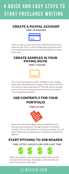 the quickest way to start lance writing and make money doing  check out my inforgraphic and i would love it if you pinned me