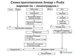 Презентация на тему Тема урока Приготовление блюд из рыбы  12 Схема приготовления блюда Рыба жареная по ленинградски