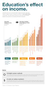 income by education level infographic education insights getting