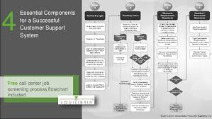 Call Flow Chart Example Call Center Work Information Flow Diagram
