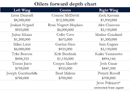 What The Oilers Depth Chart Looks Like Now And Where They