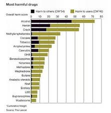 Most Dangerous Drugs Chart Alcohol Leads List Of Most Dangerous Drugs Pastoral