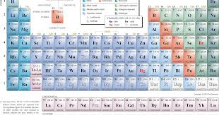 science made easy: Learning Periodic Table Tips & Tricks