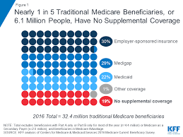 Sources Of Supplemental Coverage Among Medicare
