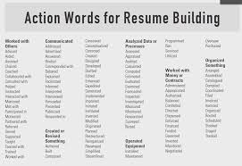 Action Words List Verbs Resume The Best Intended For Adorable Gorgeous Verbs For Resume