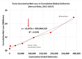The Scary Tesla Chart That Isnt So Scary Tesla Inc