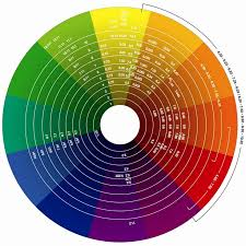 Tip For Choosing Color Schemes Print A Color Wheel From