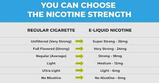 Vape Juice Nicotine Chart What Ingredients Are In E Juice All You Need To Know
