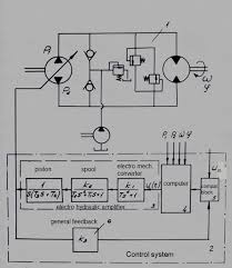 Automatic Control Automatic Control Systems Examples