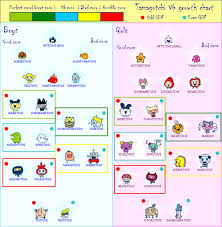 Tamagotchi Familitchi Growth Chart Pin By Zhangliang On Tama In 2019 Chart Map Music