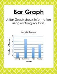 Parts Of A Bar Graph Anchor Chart Bar Graph Posters Worksheets Teachers Pay Teachers