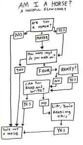 Funny Troubleshooting Chart 12 Funny Flowcharts To Help You Navigate Lifes Toughest