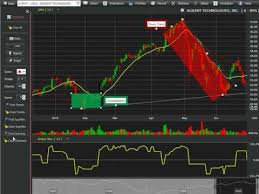 Youtube How To Read Stock Charts Free Stock Charts