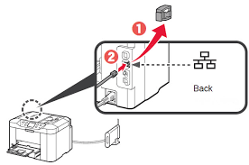 canon knowledge base setting up the printer for use on a wired lan then connect one end of the ethernet cable into the printer connect the other end of the cable into your router