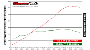 2014 Suzuki Gsx R750 Sportbike Dyno Run Video Performance