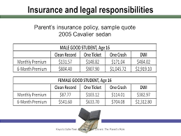 23 insurance and legal responsibilities pa s insurance policy sample quote 2005 cavalier sedan keys to safer teen driving teen drivers the pa s