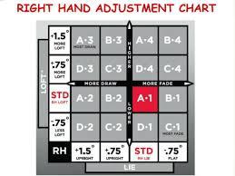 Titleist 816 Hybrid Adjustment Chart Luxury Titleist V2 910h
