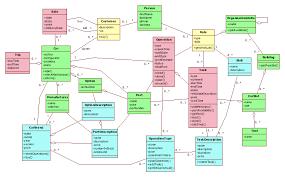Domain Model Domain Model For Car Retail And Maintenance It Dinosaurus Blog