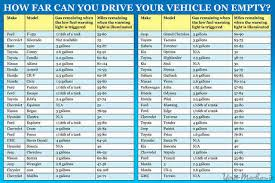 Chart Details How Far You Can Drive On Empty Thrillist