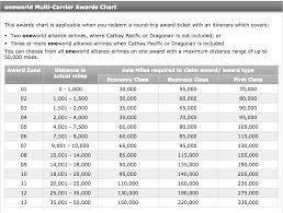 Cathay Pacific Miles Chart Cathay Pacific Asia Miles Reward Flying