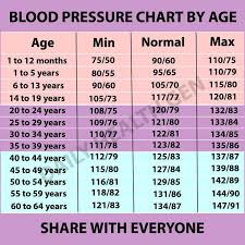 What Is Normal Blood Pressure Chart As To Age 19 Blood Pressure Chart Templates Easy To Use For Free