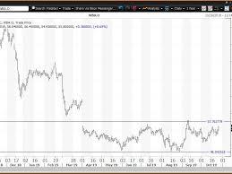 Walgreens Org Chart Walgreens Beats Earnings But Remains In Trading Range