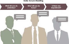 Scrum Meeting Template What Are The 3 Important Questions In Daily Scrum