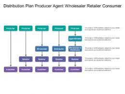 Producer And Consumer Venn Diagram Distribution Plan Producer Agent Wholesaler Retailer
