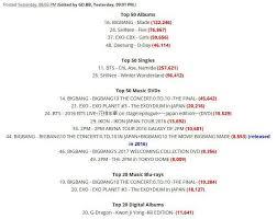 Oricon Music Chart Bigbang On Oricon Chart Big Bang Amino Amino