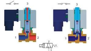 3 way direct acting solenoid valve